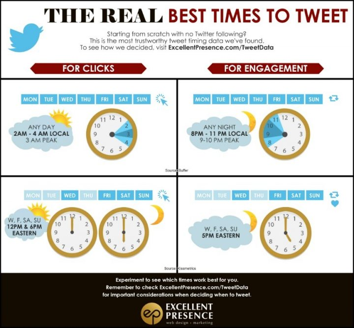The REAL Best Times to Tweet on Twitter