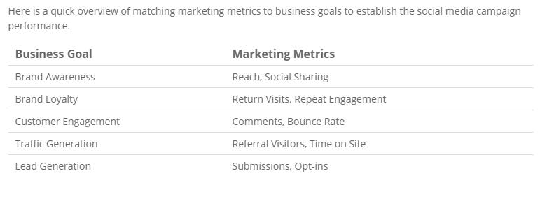 social-media-marketing-ROI-examples